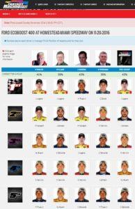 fantasyracingcheatsheet2016finalnumbers screenshot